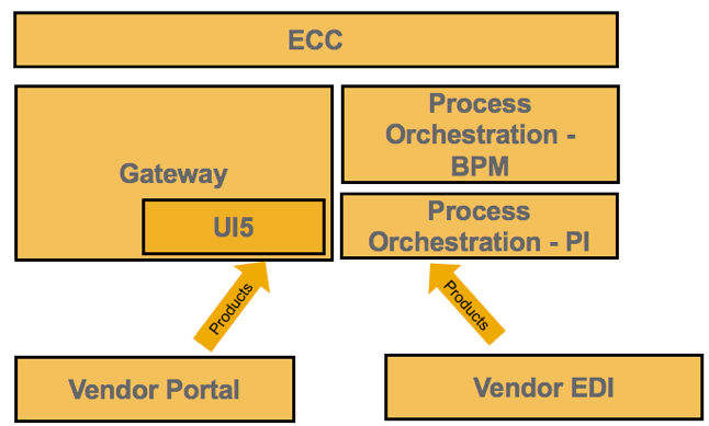 Wholesale company landscape