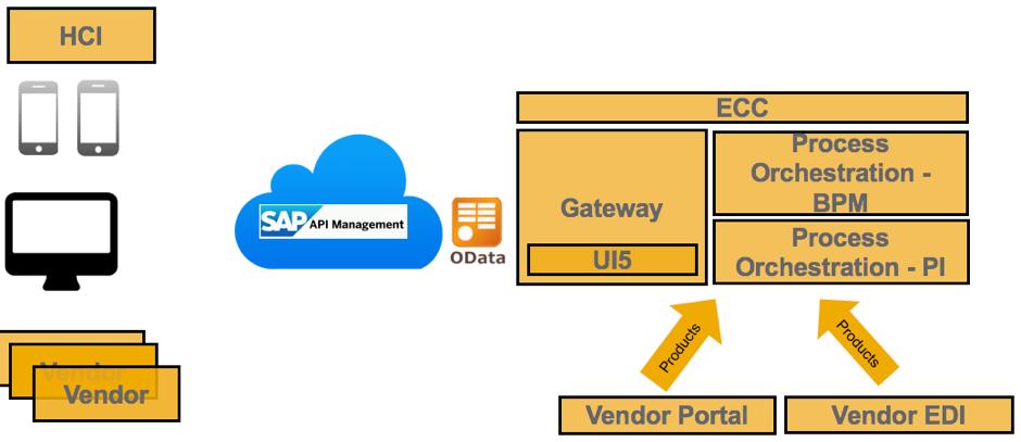 API Management