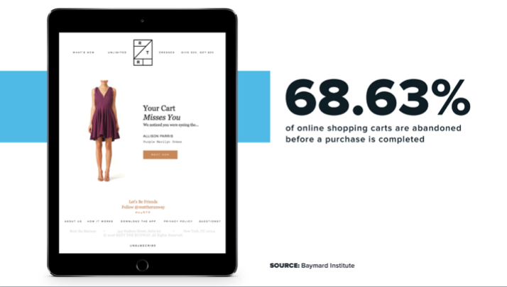68.63% of online shopping carts are abandoned before a purchase is completed