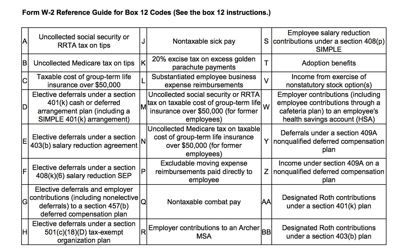 W2 Box 12 Codes