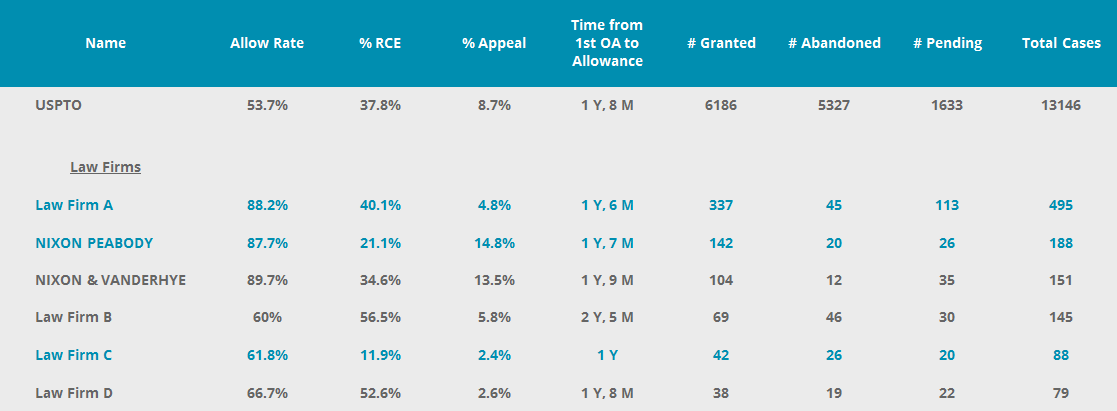 Compare patent prosecution law firms