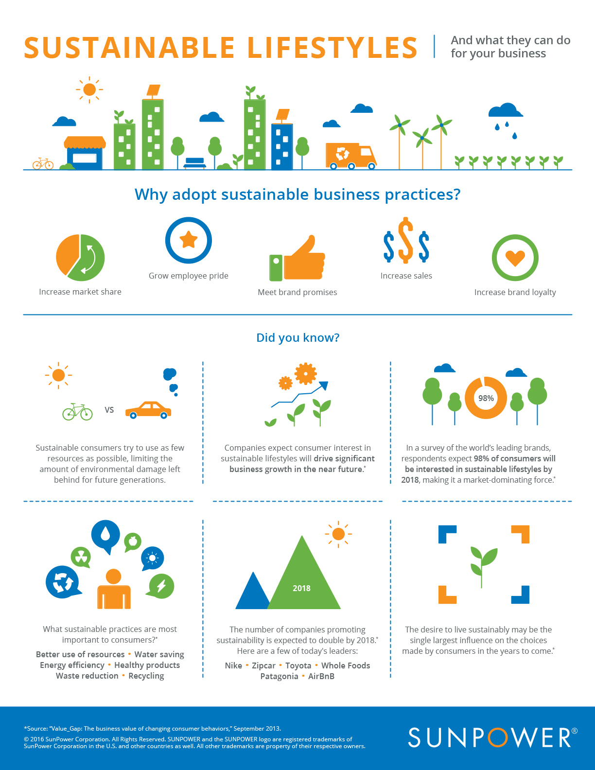 What sustainable lifestyles can do for your business infographic