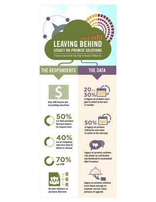 Leaving Behind Legacy On-premise Solutions