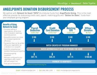 AngelPoints Disbursement Process