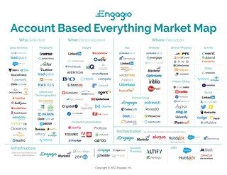 Engagio's Account Based Everything Market Map