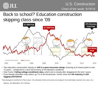 Back to school? Education construction skipping class since '09