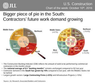 Bigger piece of pie in the South: Contractors' future work demand growing