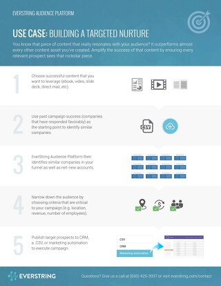 EAP Use Cases - Building Targeted Nurture