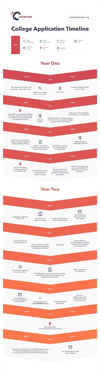 US College Application Timeline