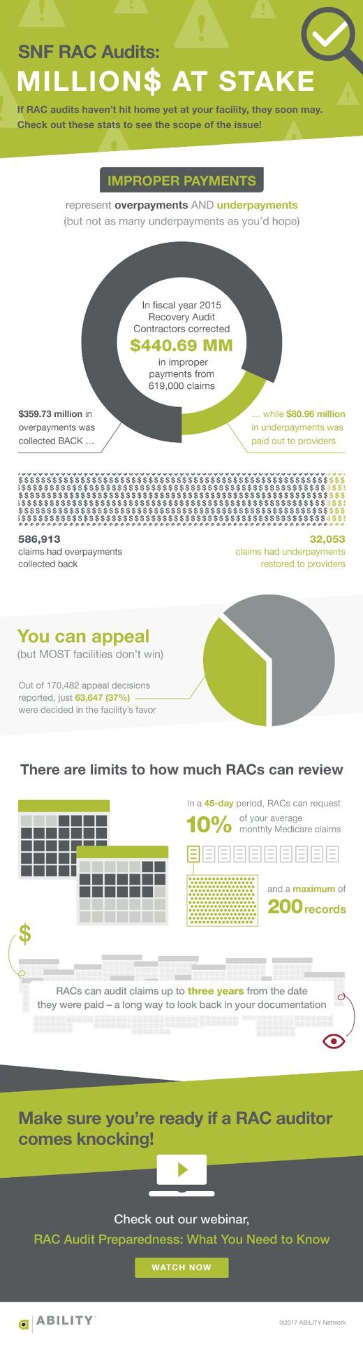 SNF RAC Audits: Millions at Stake