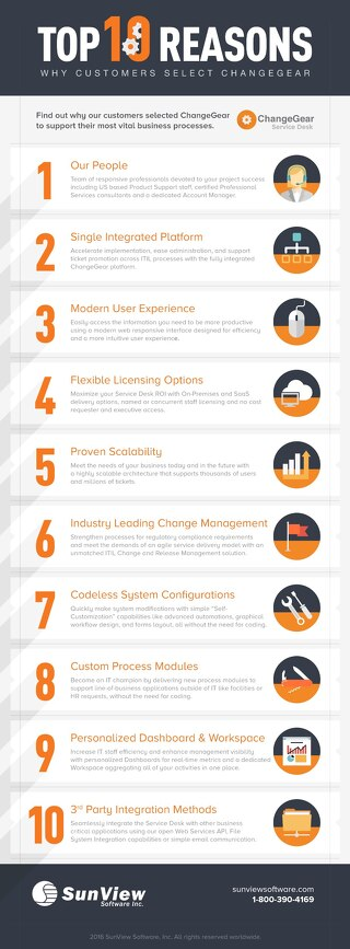 Top 10 Reasons Why Customers Select ChangeGear