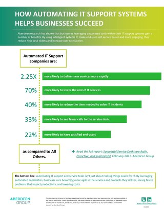 How Automating IT Support Systems Helps Business Succeed