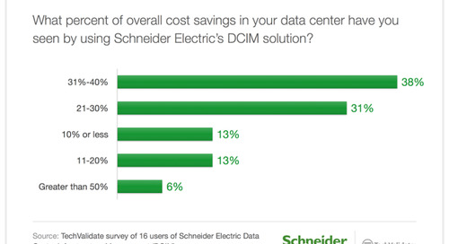 Survey Documents How DCIM Helps Companies Solve Data Center Challenges – and Save Real Money