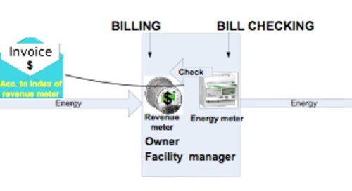 Using PMDs (Power Metering & Monitoring Devices) to Measure and Manage Energy Costs