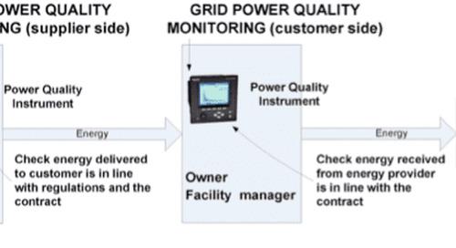 Grid Power Quality