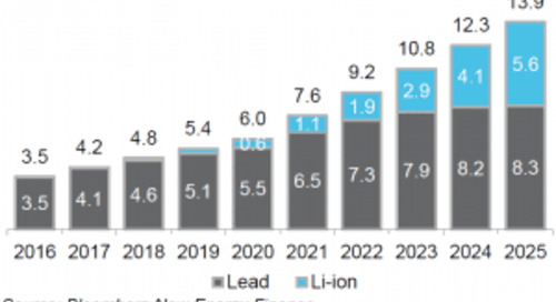 Bloomberg Forecasts Li-ion Batteries are Poised for Big Gains in Data Center UPS Systems