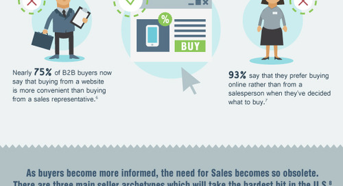 The Death Of The B2B Salesperson [Infographic]