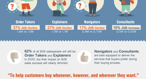 The Resurrection Of The B2B Salesperson [Infographic]