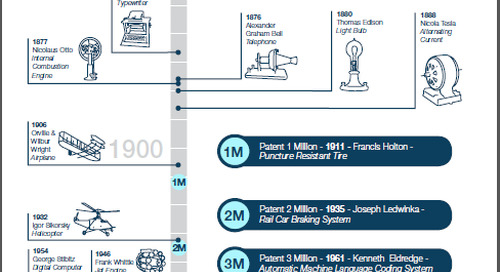 Key Events in Patent History