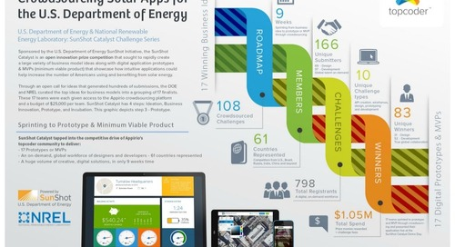 U.S. Department of Energy Crowdsources Solar Apps with Topcoder