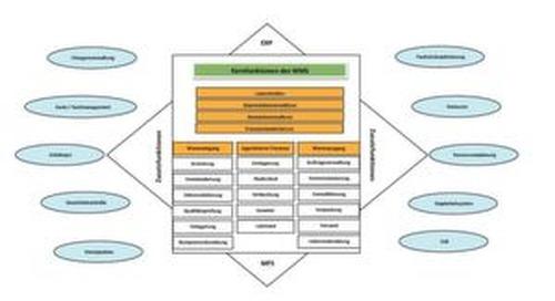 Lagerverwaltungssystem – Optimierung der Lagerverwaltung