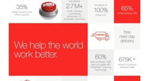 Get the Facts About Staples Business Advantage