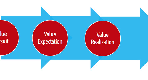 """The Value Realization Road Map: How to Ensure Customer Satisfaction"" – Javed Matin"