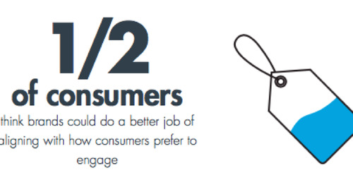 Customer Engagement: How Well Do You Know Your Audience?