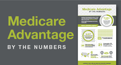 Medicare Advantage Plans By the Numbers