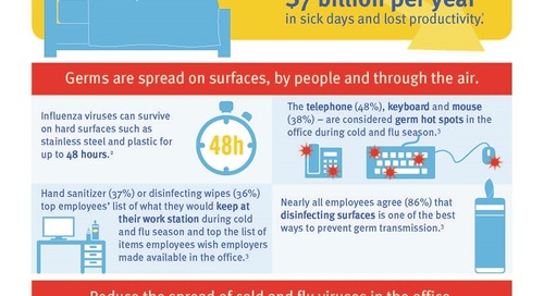 Wipe Out Germs in the Office