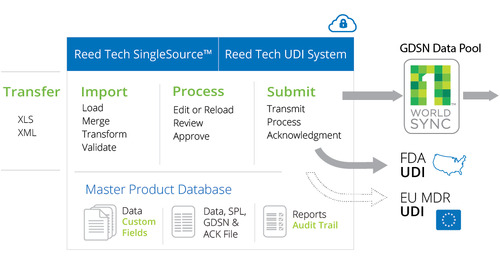 A Joint Solution: Manage & Syndicate Device Product Data with Reed Tech & 1WorldSync