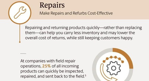 The 5 R's of Reverse Logistics (Infographic)