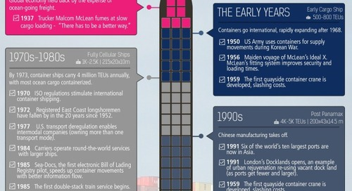 The History of Shipping Containers (Infographic)