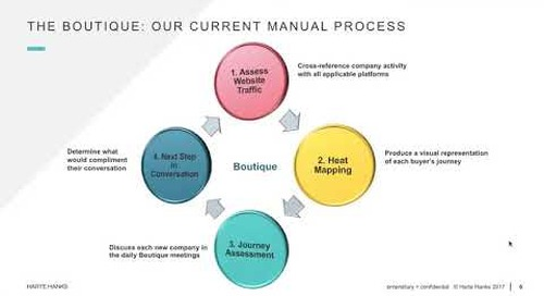 """Our Manual Approach to """"Human"""" Agile Marketing"""