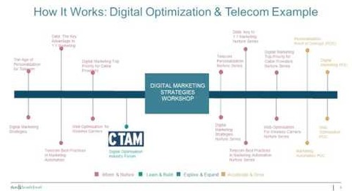 Engagio ABM Workshop: Rishi Dave - ABM Contact Selection and Insights