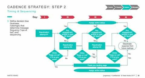Campaign Planning for Direct Mail: Cadence Planning