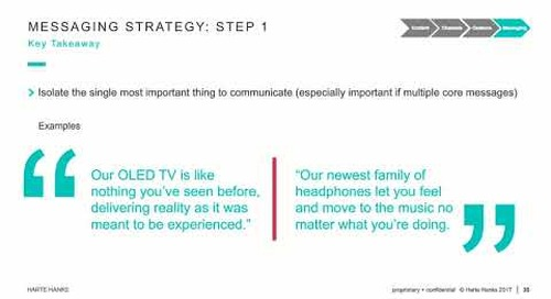 Campaign Planning for Direct Mail: Messaging Strategy