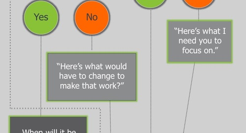 Infographic - How To Say No To A Good Idea