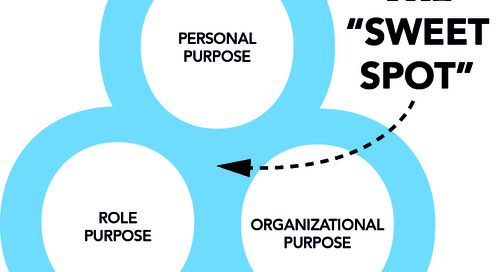 Gut Check: Are You Driven By A Compelling Purpose?