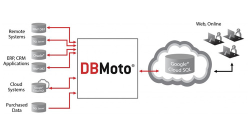 Replicate Data Between Google Cloud SQL and On-Premise Databases