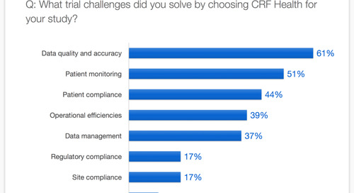 Sponsors Overcome a Multitude of Trial Challenges with CRF Health
