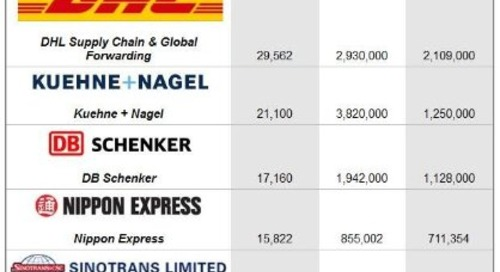 Top 25: Global Freight Forwarders