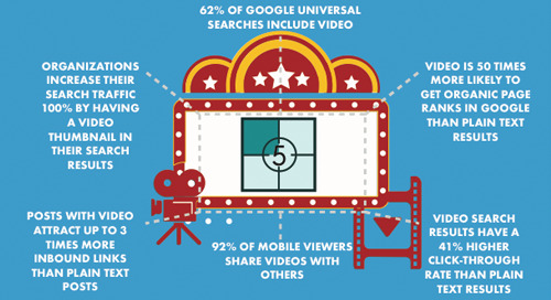 B2B Video Optimization