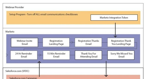 Marketo Webinars: To Integrate or Not to Integrate