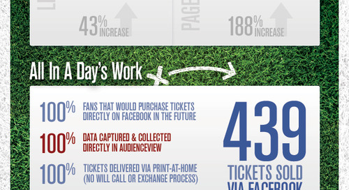 Infographic: Social Ticketing