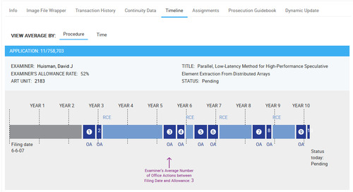 Did You Know That the Timeline View Provides You With an Easy Look at Prosecution Path?