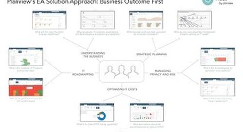 Troux Capability Technology Management Mindmap