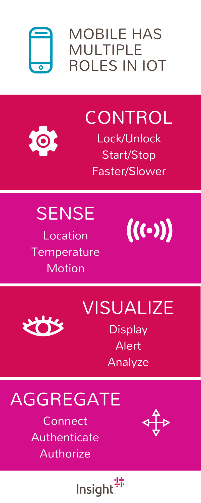 The multiple roles in mobile IOT: Control, Sense, Visualize and Aggregate