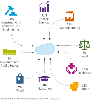 Illustration showing multiple industries connected to the cloud