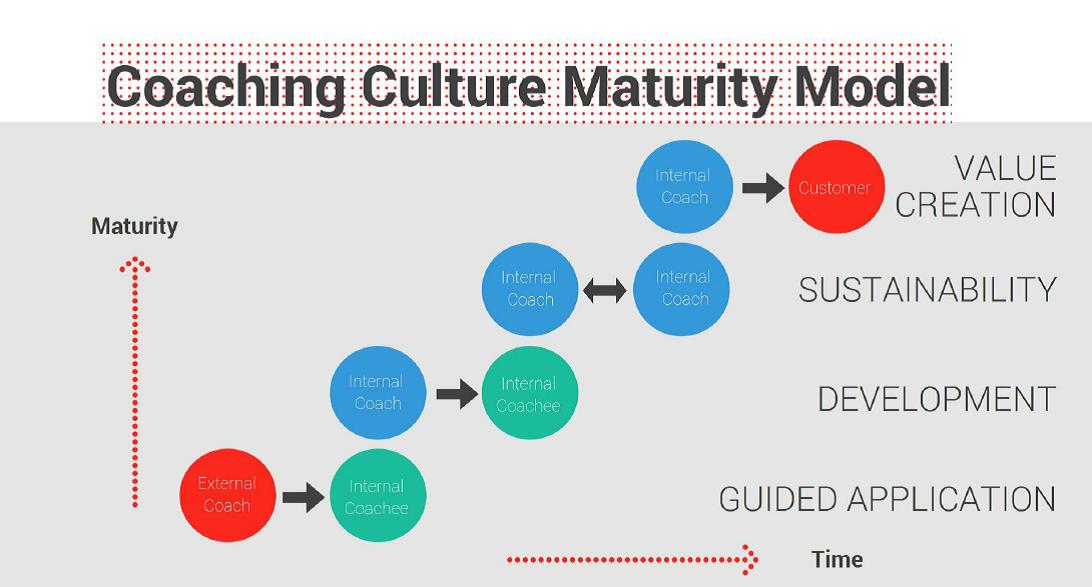 Coaching Culture Maturity Model
